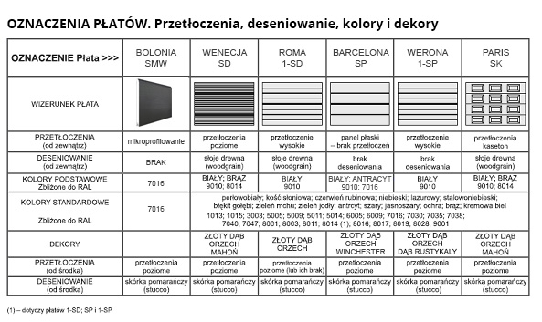 bramy-bigtor-oznaczenia-platow