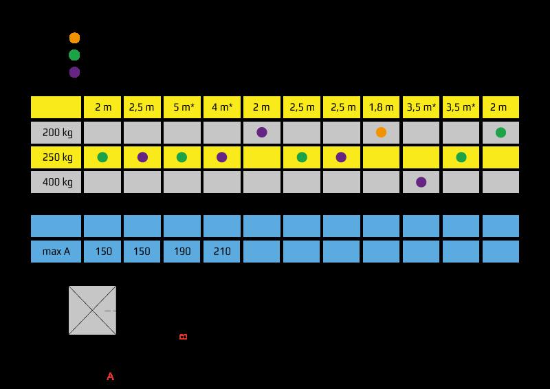 napedy-bft-skrzydłowe-tabela